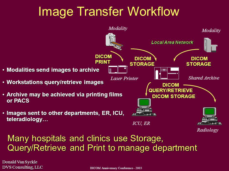 Donald Van Syckle DVS Consulting, LLC DICOM Anniversary Conference - 2003 Modalities send images to archiveModalities send images to archive Workstations query/retrieve imagesWorkstations query/retrieve images Archive may be achieved via printing films or PACSArchive may be achieved via printing films or PACS Images sent to other departments, ER, ICU, teleradiology…Images sent to other departments, ER, ICU, teleradiology… Many hospitals and clinics use Storage, Query/Retrieve and Print to manage department DICOM STORAGE DICOM PRINT Local Area Network DICOM QUERY/RETRIEVE DICOM STORAGE Image Transfer Workflow Laser Printer DICOM STORAGE Shared Archive Radiology ICU, ER Modality