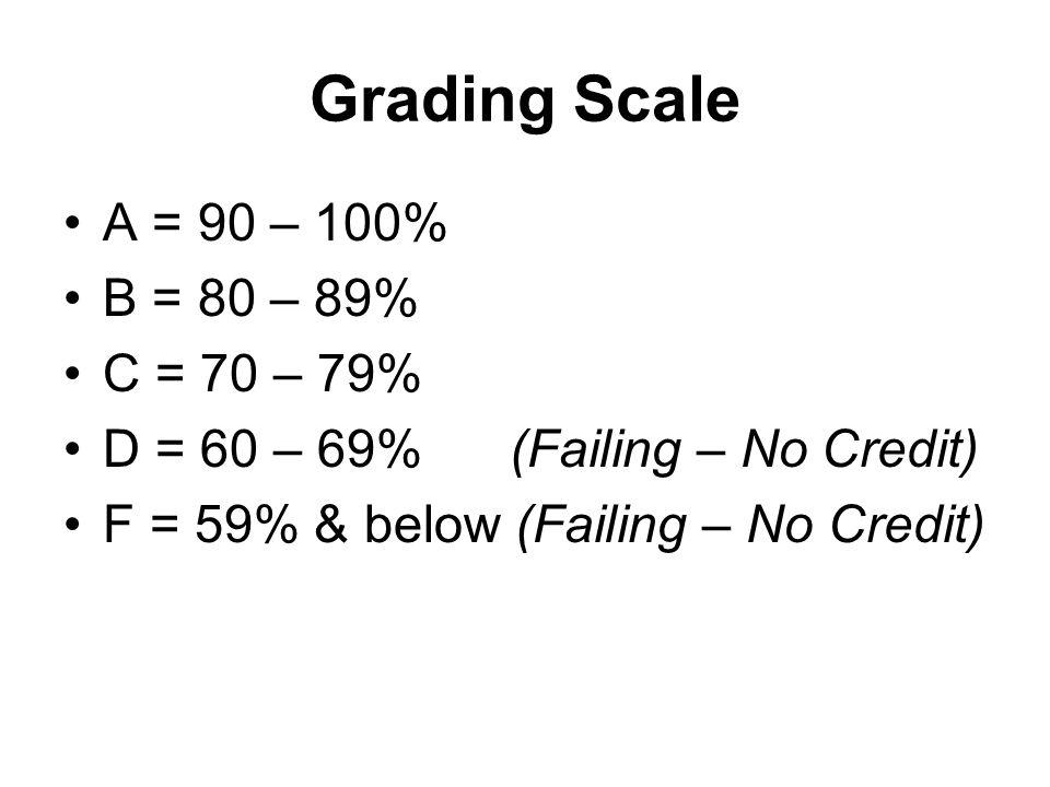 Grading Scale A = 90 – 100% B = 80 – 89% C = 70 – 79% D = 60 – 69% (Failing – No Credit) F = 59% & below (Failing – No Credit)