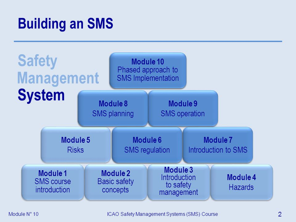 ICAO Safety Management Systems (SMS) Course 3 Module N° 10 Objective At the end of this module participants will be able to develop a proposal for an SMS standard, based upon a phased implementation, and explain the organization of a States safety programme.