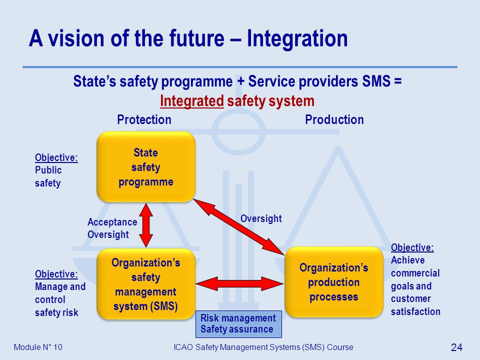 Module N° 10ICAO Safety Management Systems (SMS) Course 24 A vision of the future – Integration Protection Production State safety programme State saf