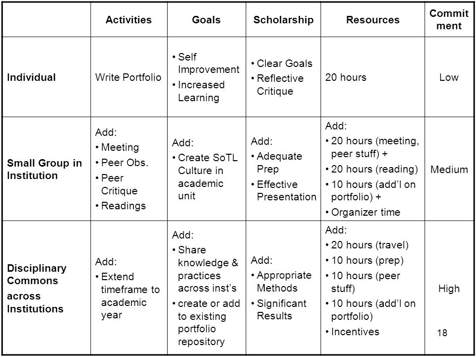 18 ActivitiesGoalsScholarshipResources Commit ment IndividualWrite Portfolio Self Improvement Increased Learning Clear Goals Reflective Critique 20 ho