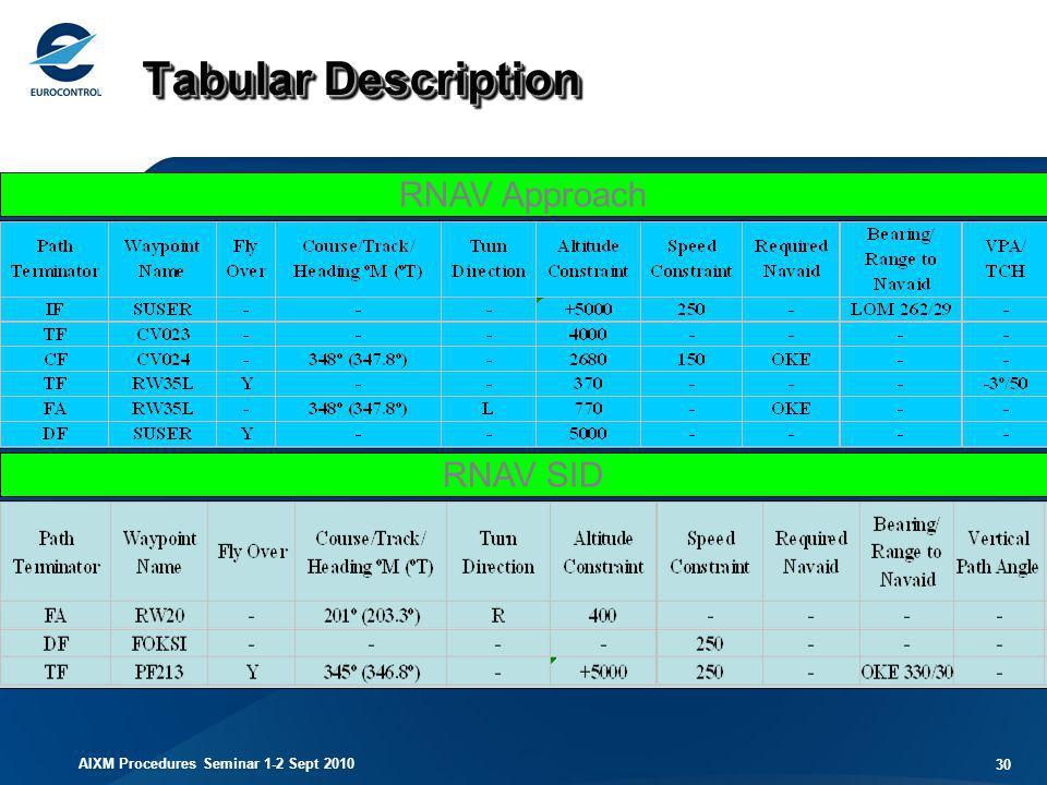 AIXM Procedures Seminar 1-2 Sept 2010 30 RNAV Approach RNAV SID Tabular Description
