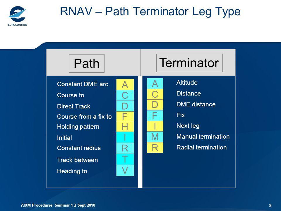 AIXM Procedures Seminar 1-2 Sept 2010 9 RNAV – Path Terminator Leg Type Terminator Path C A D F I M R Altitude Distance DME distance Next leg Manual t