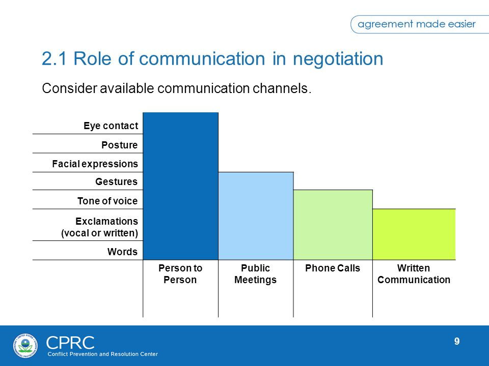 9 2.1 Role of communication in negotiation Consider available communication channels. Eye contact Posture Facial expressions Gestures Tone of voice Ex
