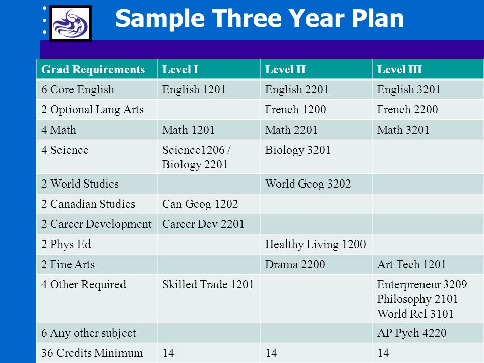 Sample Three Year Plan Grad RequirementsLevel ILevel IILevel III 6 Core EnglishEnglish 1201English 2201English 3201 2 Optional Lang ArtsFrench 1200French 2200 4 MathMath 1201Math 2201Math 3201 4 ScienceScience1206 / Biology 2201 Biology 3201 2 World StudiesWorld Geog 3202 2 Canadian StudiesCan Geog 1202 2 Career DevelopmentCareer Dev 2201 2 Phys EdHealthy Living 1200 2 Fine ArtsDrama 2200Art Tech 1201 4 Other RequiredSkilled Trade 1201Enterpreneur 3209 Philosophy 2101 World Rel 3101 6 Any other subjectAP Pych 4220 36 Credits Minimum14