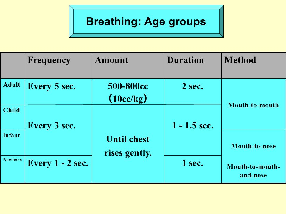 Breathing: Age groups Mouth-to-nose Mouth-to-mouth- and-nose Infant 1 sec.Every 1 - 2 sec. Newborn 1 - 1.5 sec. Until chest rises gently. Every 3 sec.