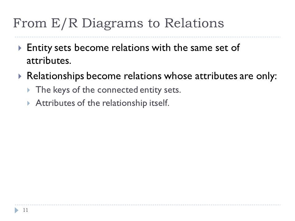 From E/R Diagrams to Relations 11 Entity sets become relations with the same set of attributes. Relationships become relations whose attributes are on