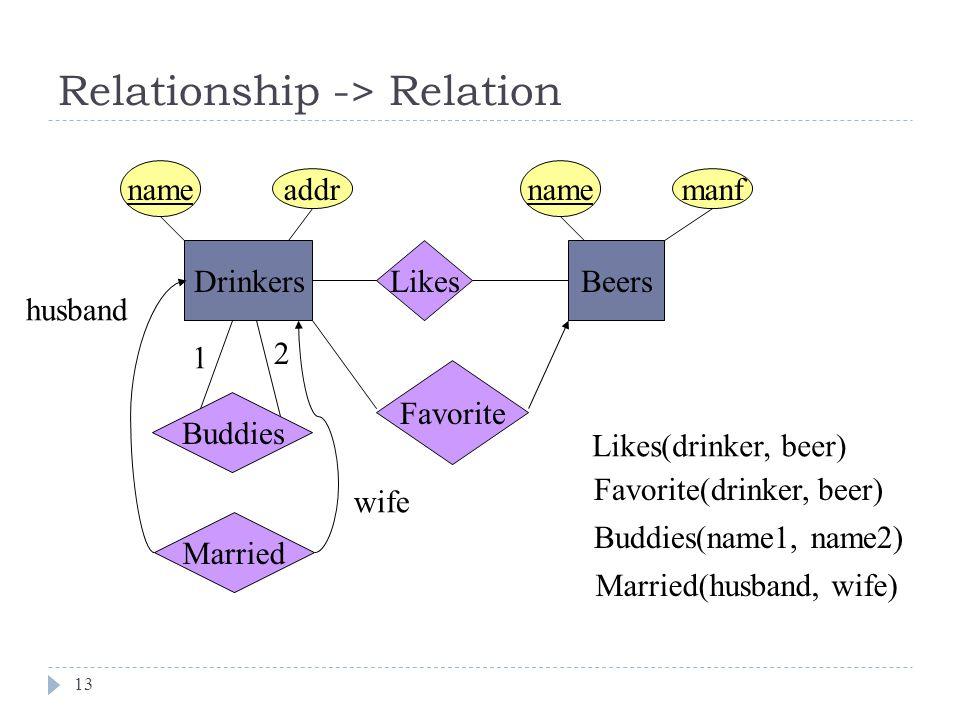Relationship -> Relation 13 DrinkersBeers Likes Likes(drinker, beer) Favorite Favorite(drinker, beer) Married husband wife Married(husband, wife) name