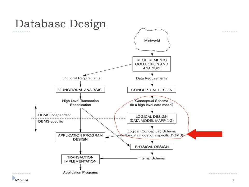 7 Database Design 76/5/2014