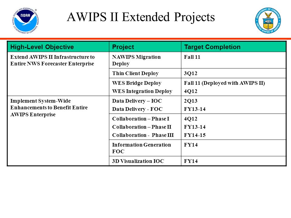 AWIPS II Extended Projects High-Level ObjectiveProjectTarget Completion Extend AWIPS II Infrastructure to Entire NWS Forecaster Enterprise NAWIPS Migr