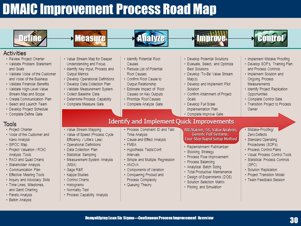 Demystifying Lean Six SigmaContinuous Process Improvement Overview 30 DMAIC Improvement Process Road Map Review Project Charter Validate Problem State