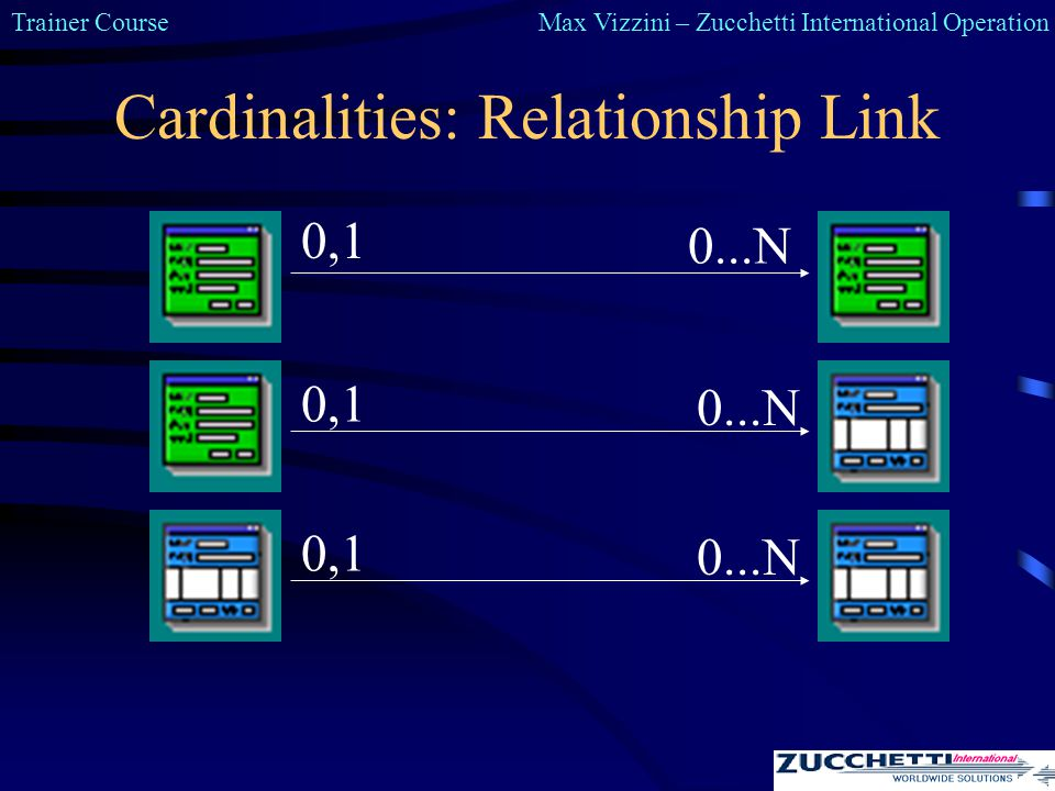 Trainer CourseMax Vizzini – Zucchetti International Operation Cardinalities: Relationship Link 0,1 0...N 0,1 0...N 0,1 0...N