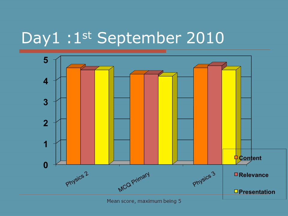Day1 :1 st September 2010 Mean score, maximum being 5