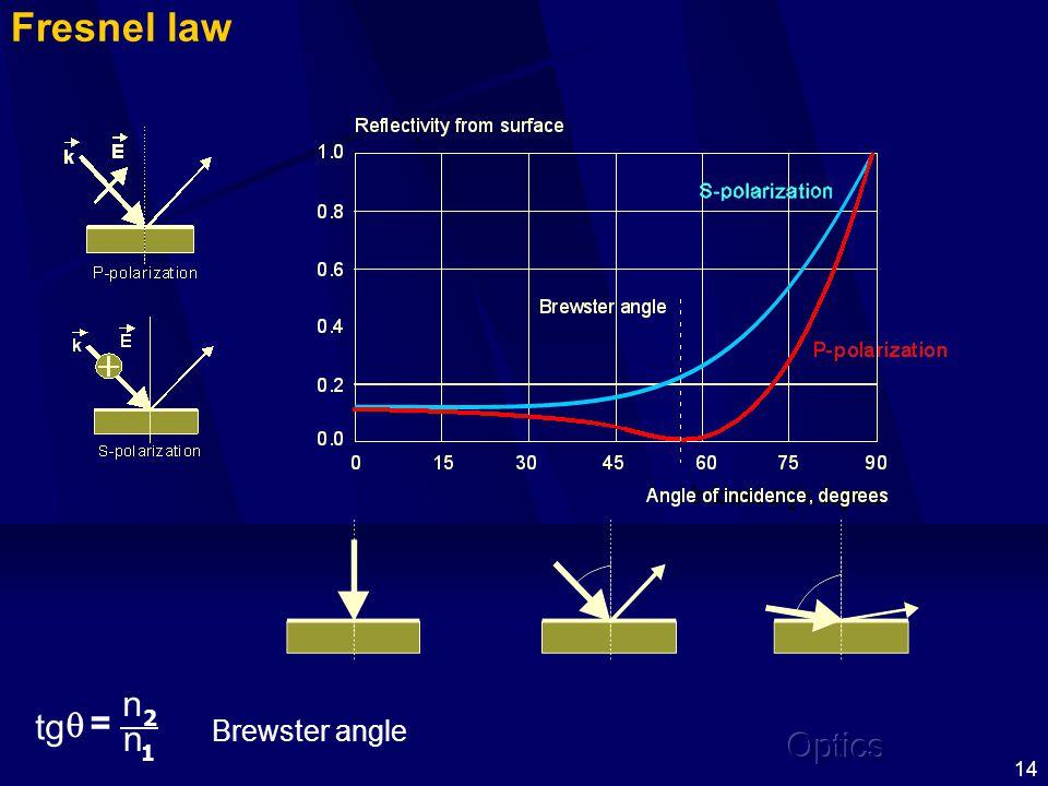 14 1 2 n n tg = Brewster angle Fresnel law