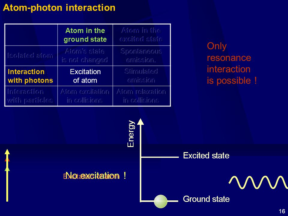 16 Atom-photon interaction Only resonance interaction is possible ! No excitation ! Excitation of atom Atom in the ground state Interaction with photo