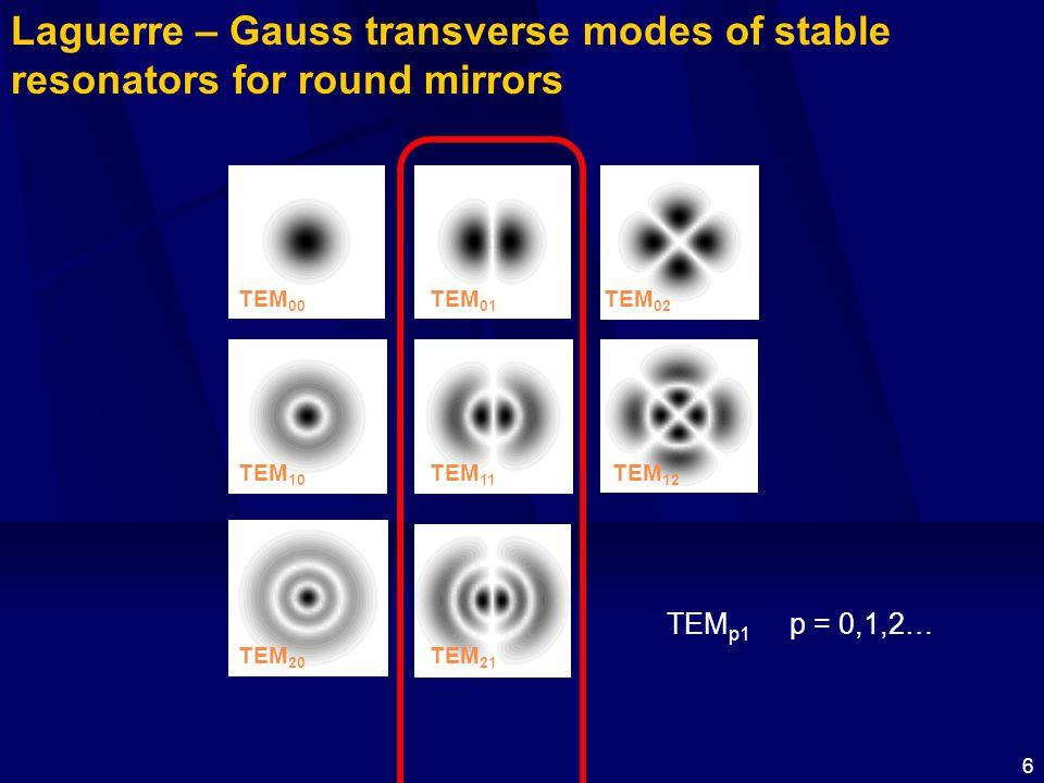 6 TEM 00 TEM 10 TEM 20 TEM 11 TEM 21 TEM 01 TEM 02 TEM 12 Laguerre – Gauss transverse modes of stable resonators for round mirrors TEM p1 p = 0,1,2…