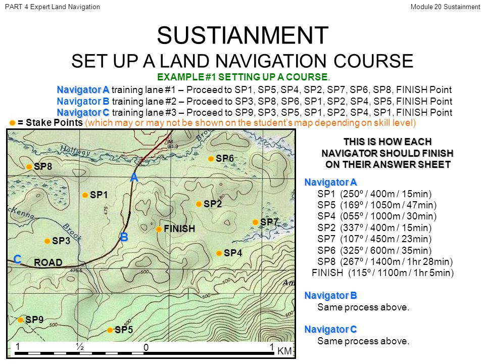 SUSTIANMENT SET UP A LAND NAVIGATION COURSE ROAD SP2 SP1 SP3A B C SP4 SP5 SP6 SP7 SP8 SP9 FINISH EXAMPLE #1 SETTING UP A COURSE.