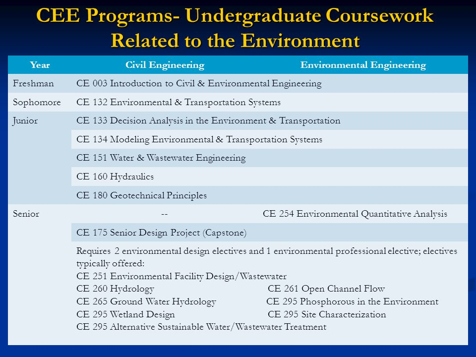 CEE Programs- Undergraduate Coursework Related to the Environment YearCivil EngineeringEnvironmental Engineering FreshmanCE 003 Introduction to Civil & Environmental Engineering SophomoreCE 132 Environmental & Transportation Systems JuniorCE 133 Decision Analysis in the Environment & Transportation CE 134 Modeling Environmental & Transportation Systems CE 151 Water & Wastewater Engineering CE 160 Hydraulics CE 180 Geotechnical Principles Senior--CE 254 Environmental Quantitative Analysis CE 175 Senior Design Project (Capstone) Requires 2 environmental design electives and 1 environmental professional elective; electives typically offered: CE 251 Environmental Facility Design/Wastewater CE 260 Hydrology CE 261 Open Channel Flow CE 265 Ground Water Hydrology CE 295 Phosphorous in the Environment CE 295 Wetland Design CE 295 Site Characterization CE 295 Alternative Sustainable Water/Wastewater Treatment