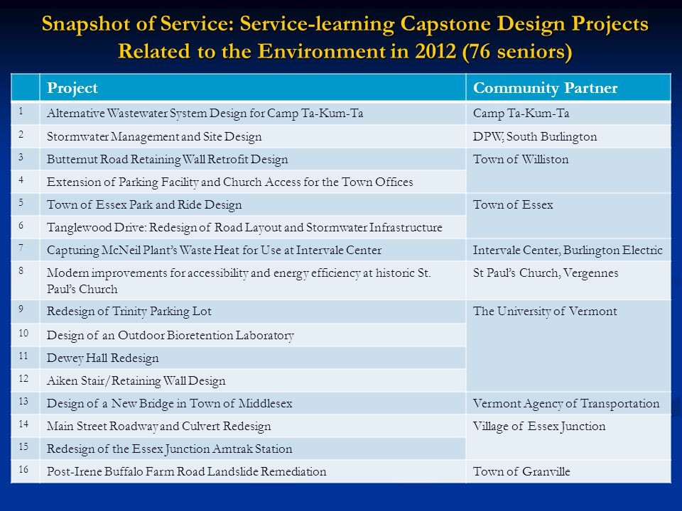 Snapshot of Service: Service-learning Capstone Design Projects Related to the Environment in 2012 (76 seniors) ProjectCommunity Partner 1 Alternative Wastewater System Design for Camp Ta-Kum-TaCamp Ta-Kum-Ta 2 Stormwater Management and Site DesignDPW, South Burlington 3 Butternut Road Retaining Wall Retrofit DesignTown of Williston 4 Extension of Parking Facility and Church Access for the Town Offices 5 Town of Essex Park and Ride DesignTown of Essex 6 Tanglewood Drive: Redesign of Road Layout and Stormwater Infrastructure 7 Capturing McNeil Plants Waste Heat for Use at Intervale CenterIntervale Center, Burlington Electric 8 Modern improvements for accessibility and energy efficiency at historic St.