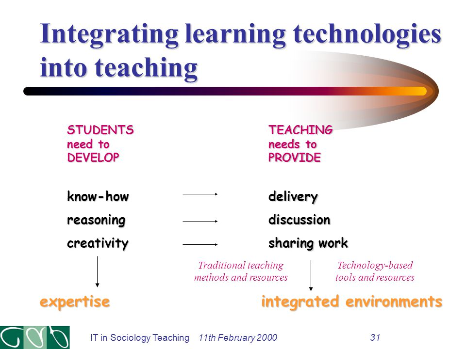 IT in Sociology Teaching 11th February 200031 Integrating learning technologies into teaching TEACHING needs to PROVIDE STUDENTS need to DEVELOP expertiseknow-howreasoningcreativitydeliverydiscussion sharing work integrated environments Traditional teaching methods and resources Technology-based tools and resources