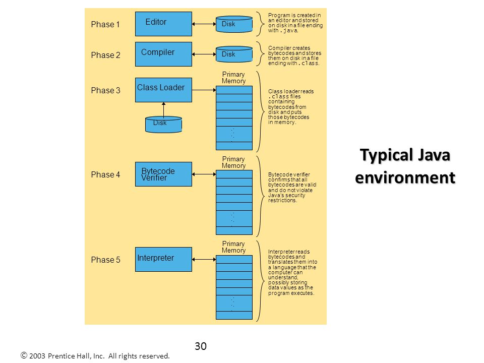29 Basics of a Typical Java Environment Java programs normally undergo five phases – Edit Programmer writes program (and stores program on disk) – Compile Compiler creates bytecodes from program – Load Class loader stores bytecodes in memory – Verify Verifier ensures bytecodes do not violate security requirements – Execute Interpreter translates bytecodes into machine language 2003 Prentice Hall, Inc.