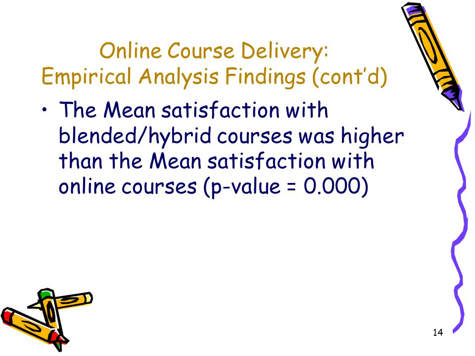 14 Online Course Delivery: Empirical Analysis Findings (contd) The Mean satisfaction with blended/hybrid courses was higher than the Mean satisfaction with online courses (p-value = 0.000)