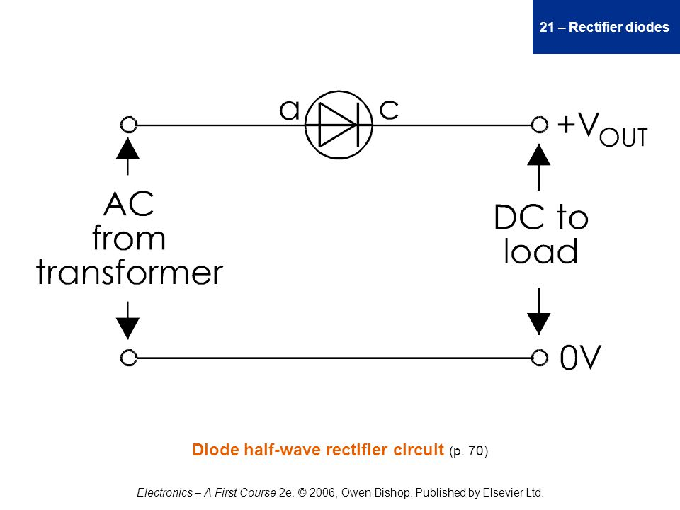 21 – Rectifier diodes Electronics – A First Course 2e.
