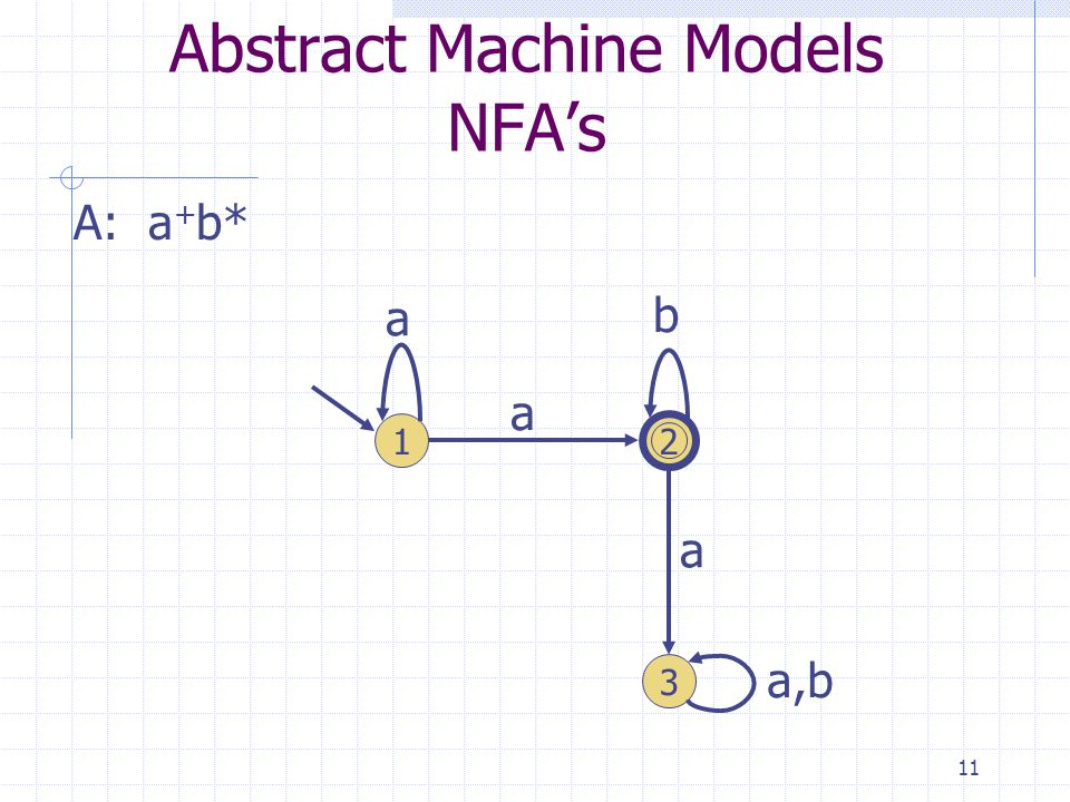 11 Abstract Machine Models NFAs A: a + b* 1 3 2 a a b a a,b