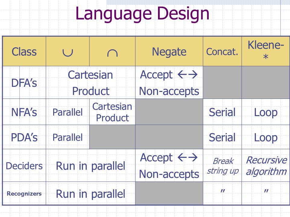 Language Design Class Negate Concat. Kleene- * DFAs Cartesian Product Accept Non-accepts NFAs Parallel Cartesian Product SerialLoop PDAs Parallel Seri