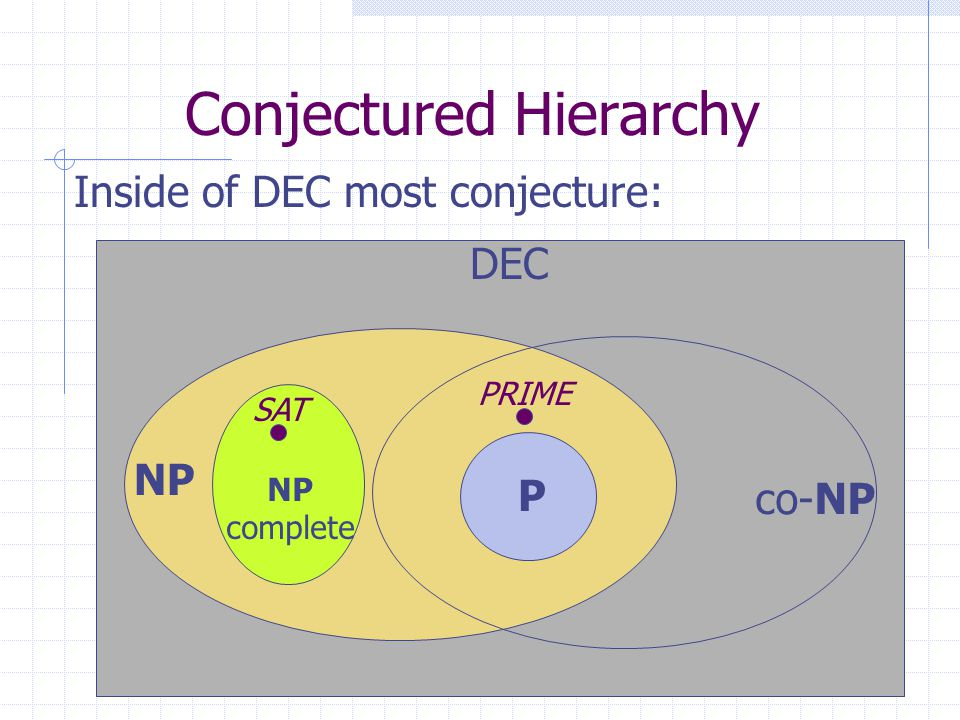 27 Conjectured Hierarchy Inside of DEC most conjecture: DEC NP P co-NP NP complete PRIME SAT