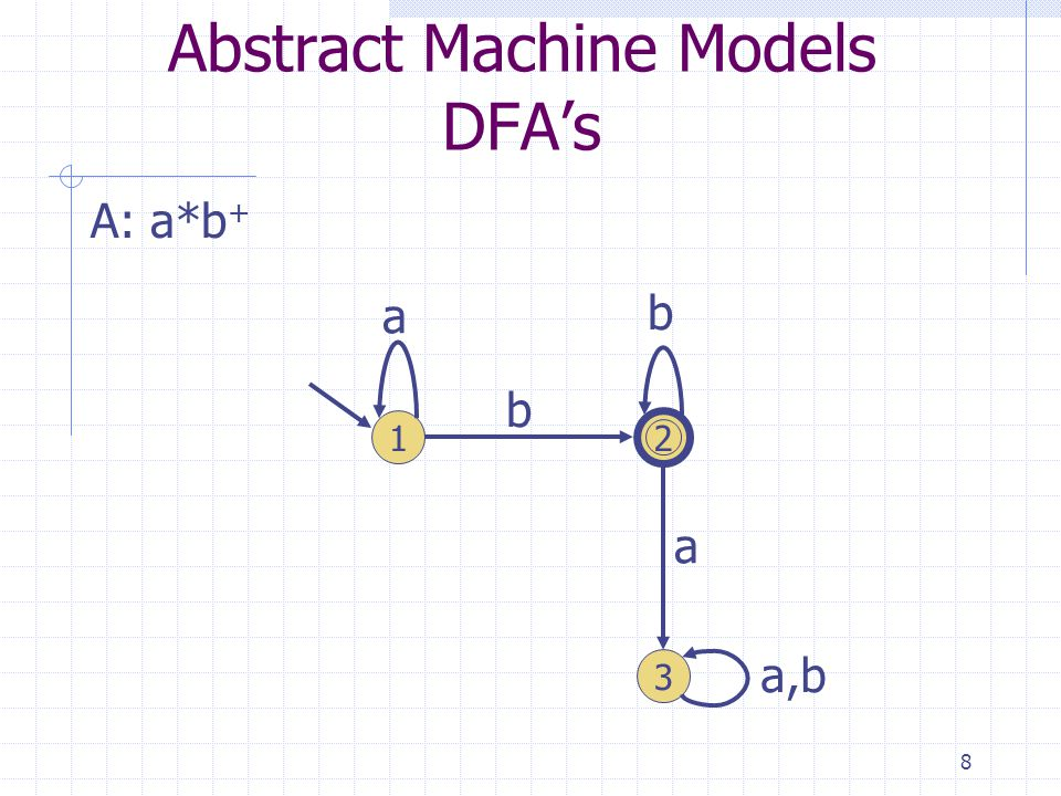 8 Abstract Machine Models DFAs A: a*b + 1 3 2 a b b a a,b