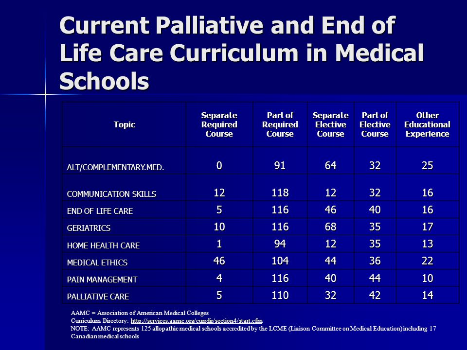 Current Palliative and End of Life Care Curriculum in Medical Schools AAMC = Association of American Medical Colleges Curriculum Directory: http://services.aamc.org/currdir/section4/start.cfmhttp://services.aamc.org/currdir/section4/start.cfm NOTE: AAMC represents 125 allopathic medical schools accredited by the LCME (Liaison Committee on Medical Education) including 17 Canadian medical schools Topic Separate Required Course Part of Required Course Separate Elective Course Part of Elective Course Other Educational Experience ALT/COMPLEMENTARY.MED.091643225 COMMUNICATION SKILLS 12118123216 END OF LIFE CARE 5116464016 GERIATRICS10116683517 HOME HEALTH CARE 194123513 MEDICAL ETHICS 46104443622 PAIN MANAGEMENT 4116404410 PALLIATIVE CARE 5110324214