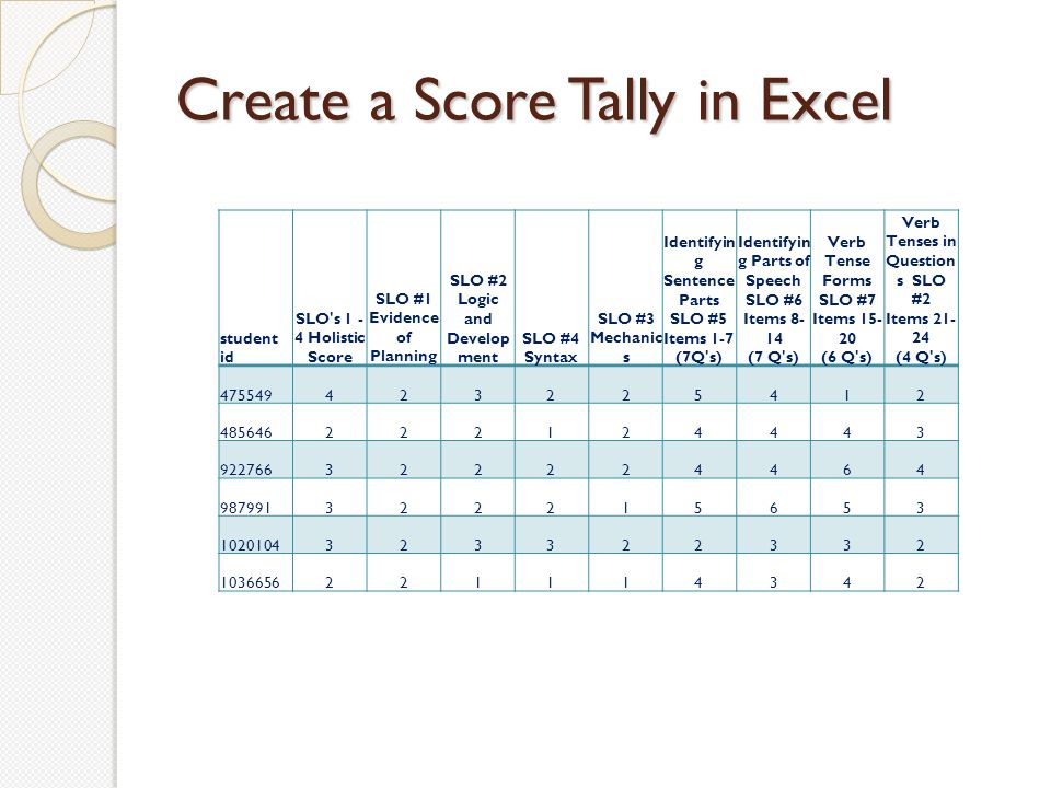 …include Columns for Student ID #s Holistic Writing Score Scores for component skills evaluation Scores from each section of the objective assessment