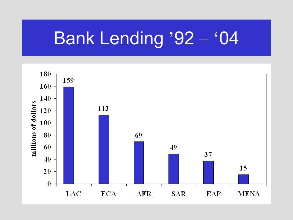 Bank Lending 92 – 04