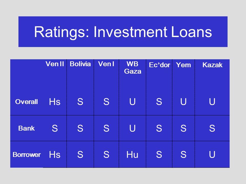 Ratings: Investment Loans Ven IIBoliviaVen IWB Gaza Ec dorYemKazak Overall HsSSUSUU Bank SSSUSSS Borrower HsSSHuSSU