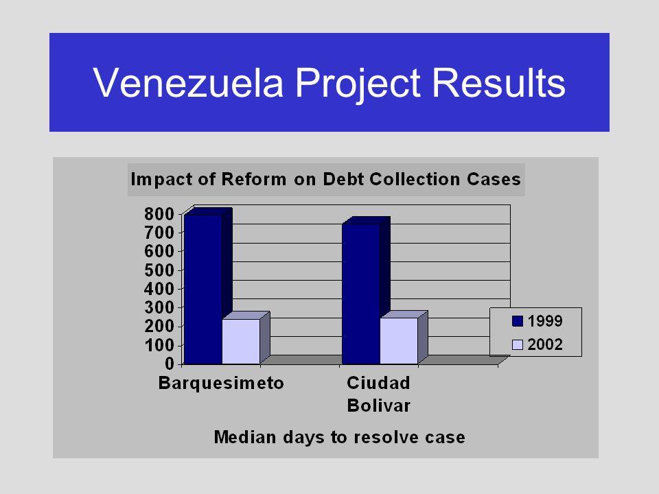 Venezuela Project Results