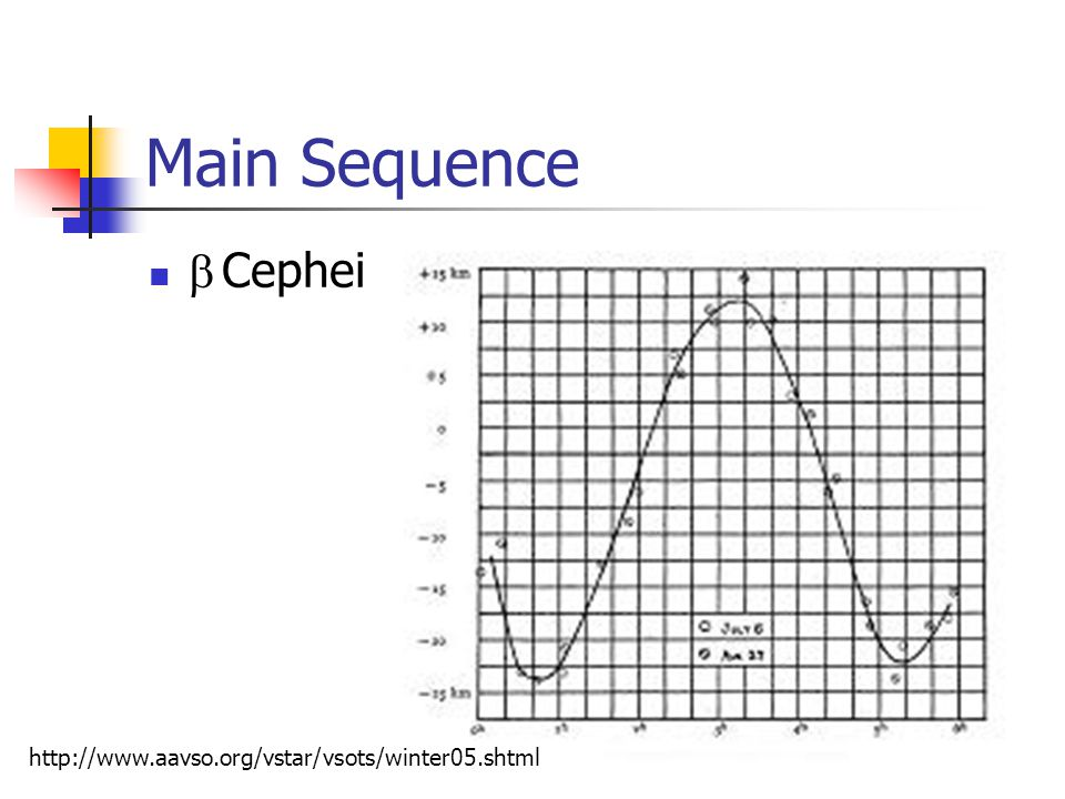 Main Sequence Cephei