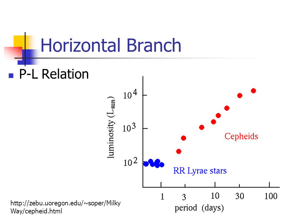 Horizontal Branch P-L Relation   Way/cepheid.html