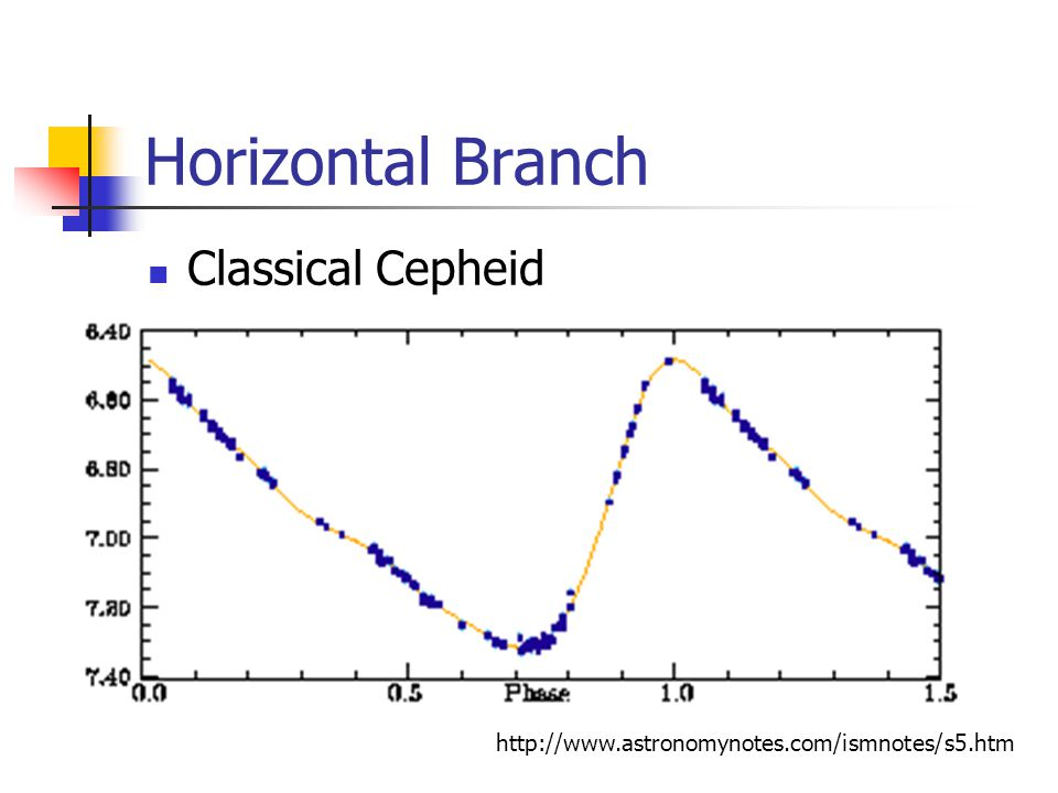 Horizontal Branch Classical Cepheid