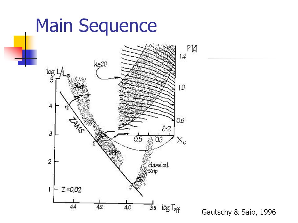 Main Sequence Gautschy & Saio, 1996