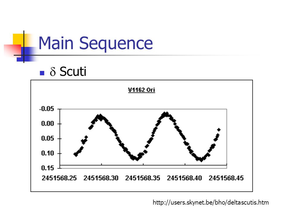 Main Sequence Slowly Pulsating B Stars (SPB) P = 1 – 3 days, low amp., multi-periodic 2.5 – 5 M sun, B3 – B8 IV driven g-modes can be thought of as an extension of the Cephei instability to longer periods