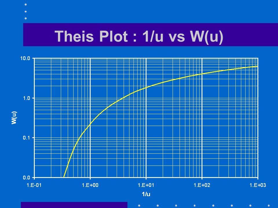 Theis Plot : 1/u vs W(u)