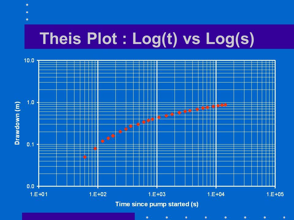 Theis Plot : Log(t) vs Log(s)