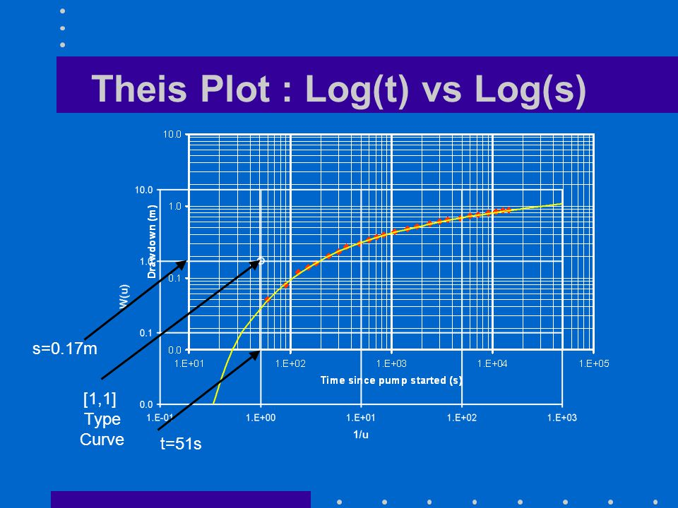 [1,1] Type Curve s=0.17m t=51s