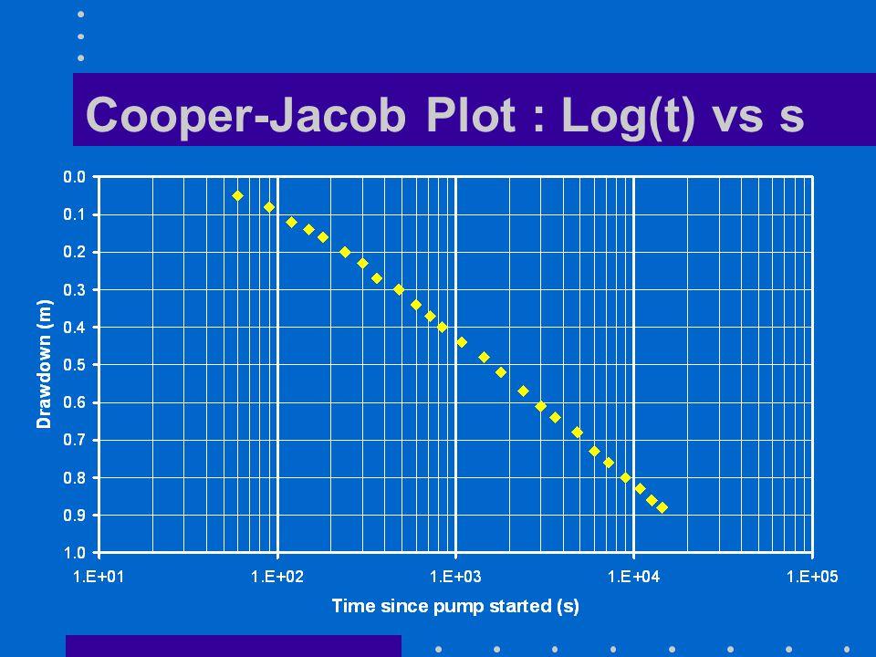 Cooper-Jacob Plot : Log(t) vs s