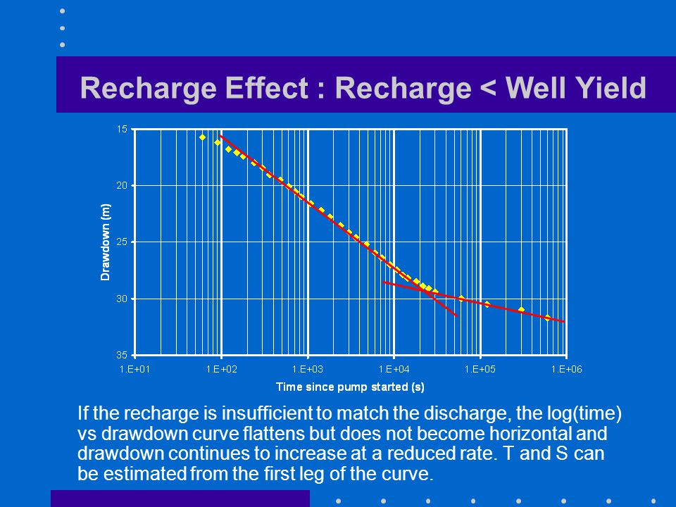 Recharge Effect : Recharge < Well Yield If the recharge is insufficient to match the discharge, the log(time) vs drawdown curve flattens but does not