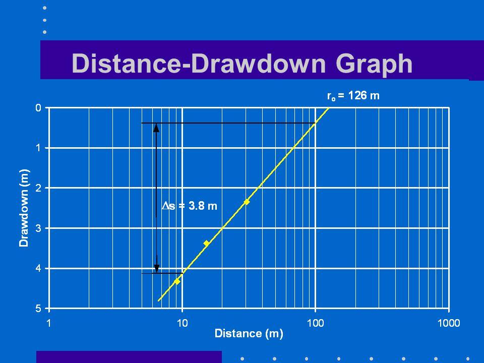 Distance-Drawdown Graph