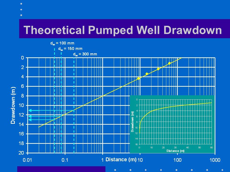 Theoretical Pumped Well Drawdown