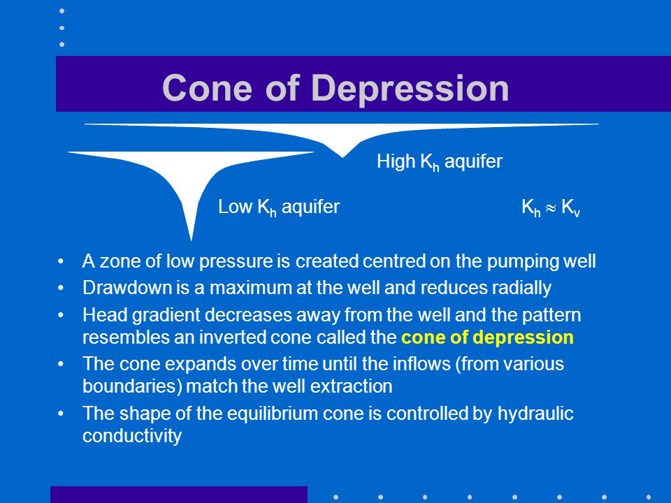 Cone of Depression A zone of low pressure is created centred on the pumping well Drawdown is a maximum at the well and reduces radially Head gradient