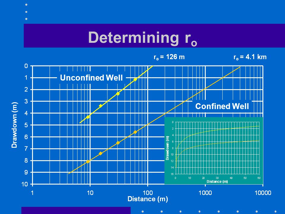 Determining r o Unconfined Well Confined Well